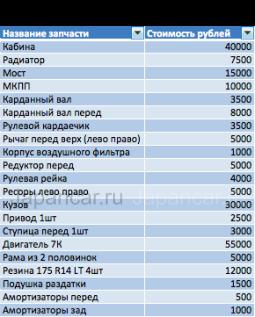 Грузовик TOYOTA LiteAce во Владивостоке